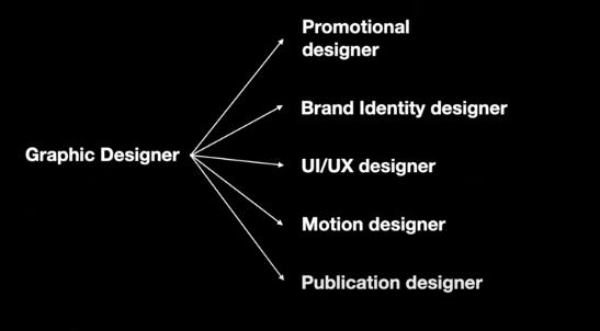 Graphic Designer chia ra thành 5 lĩnh vực